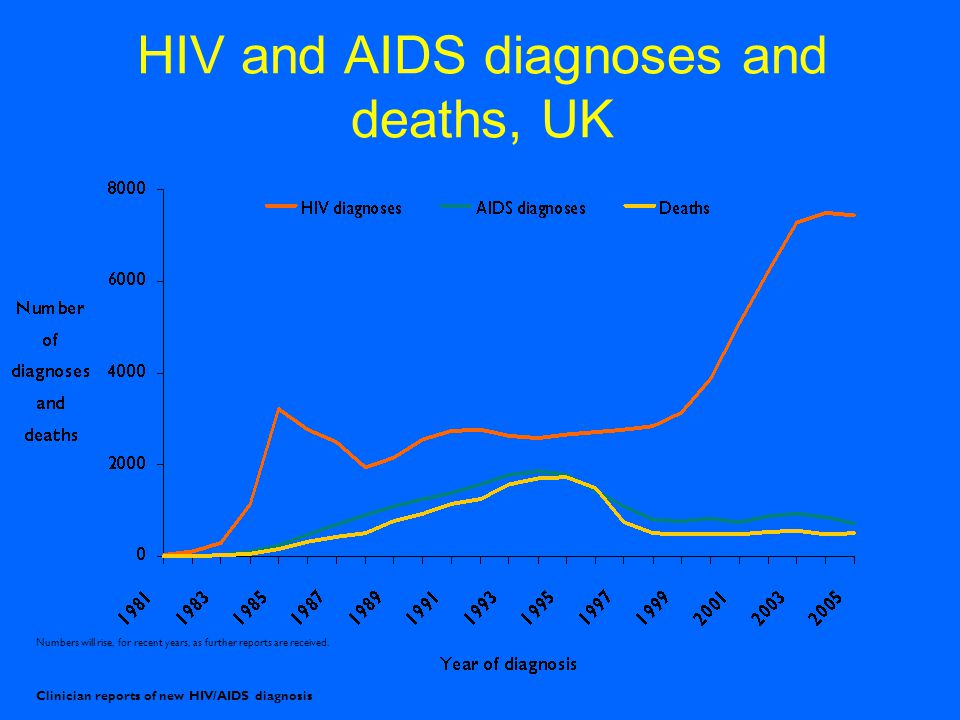 HIV and AIDS diagnoses and deaths, UK Numbers will rise, for recent years, as further reports are received.