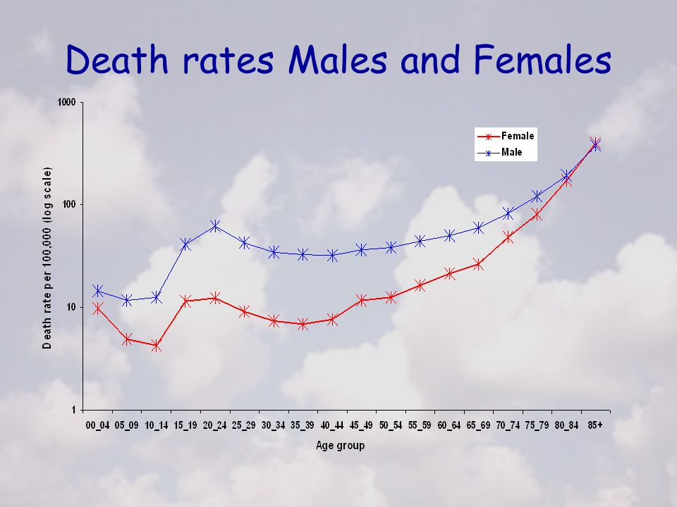 Death rates Males and Females