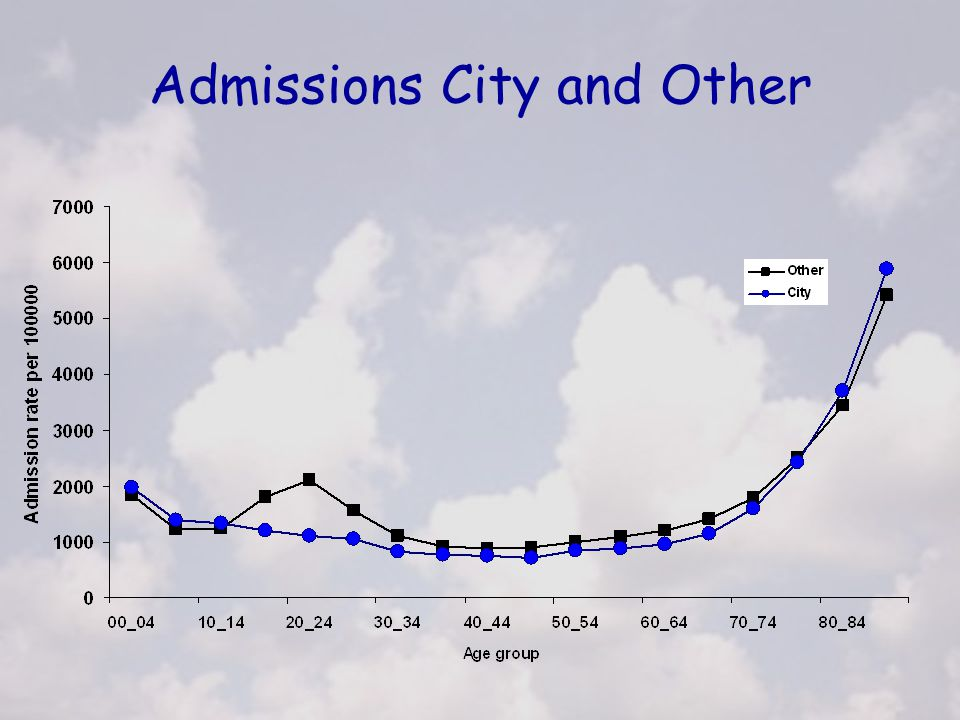 Admissions City and Other