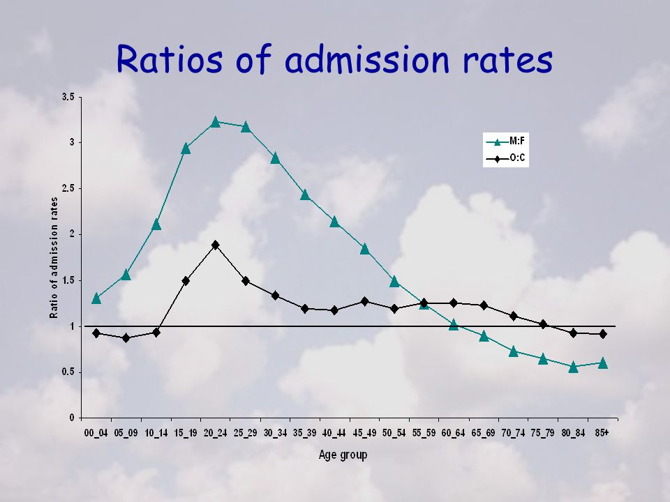 Ratios of admission rates