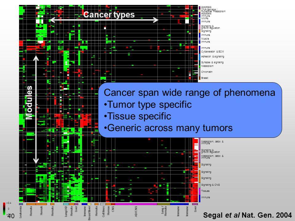 40 CNS Immune Cell lines Immune Hemato Leukemia Hemato Lung/AD Breast\liver AD/CNS Liver Lung / Hemato LiverHemati Hemato Hemao Immune Translation, de