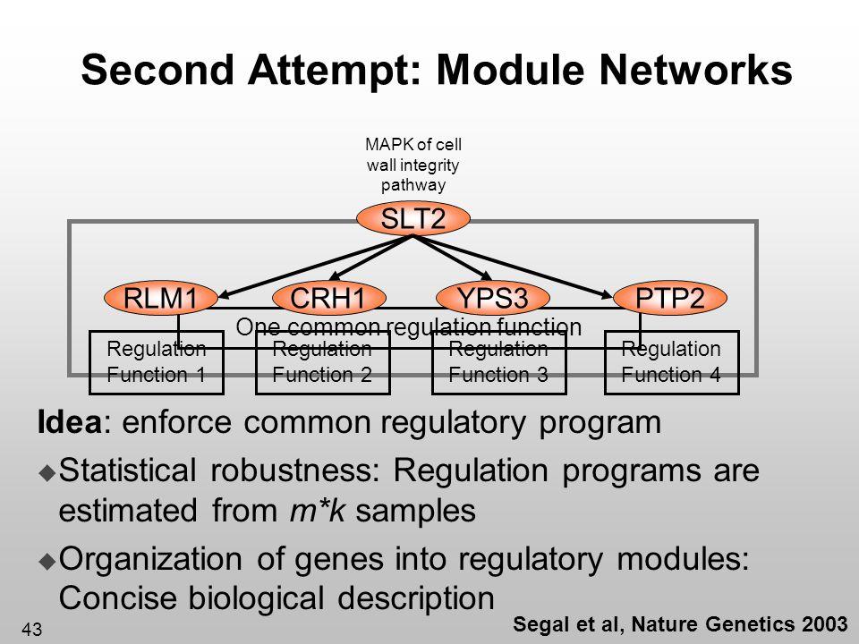 43 Second Attempt: Module Networks Idea: enforce common regulatory program Statistical robustness: Regulation programs are estimated from m*k samples