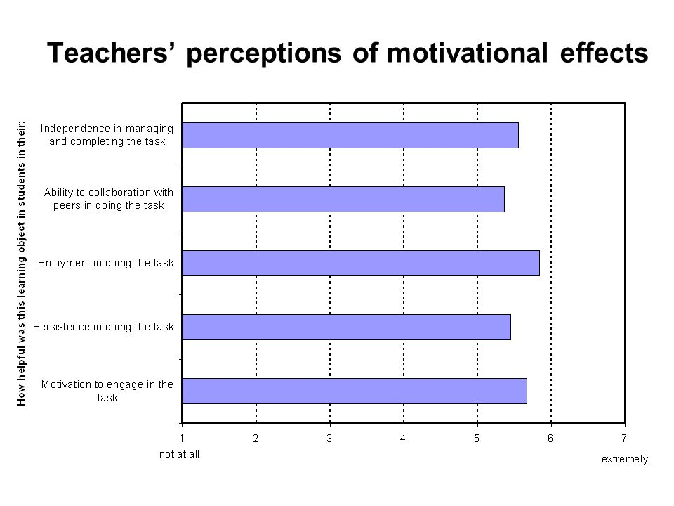 Teachers perceptions of motivational effects