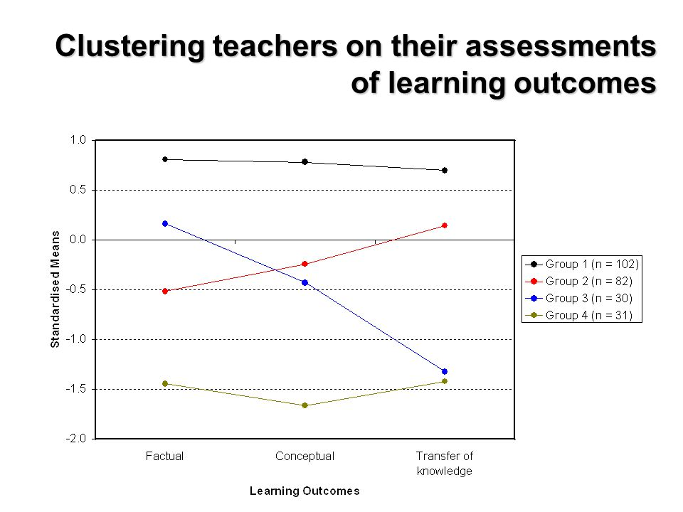 Clustering teachers on their assessments of learning outcomes