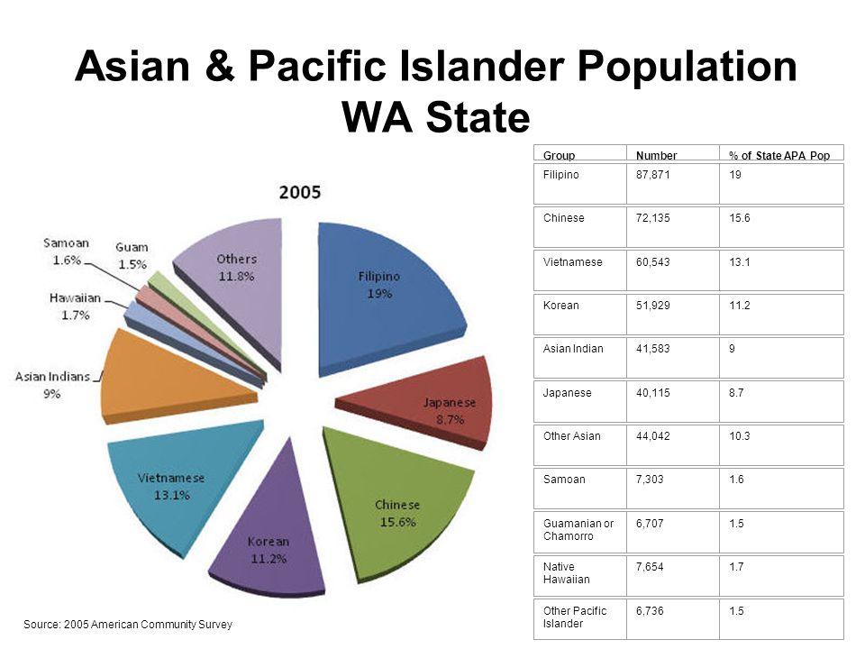 Asian & Pacific Islander Population WA State GroupNumber% of State APA Pop Filipino87,87119 Chinese72,13515.6 Vietnamese60,54313.1 Korean51,92911.2 As