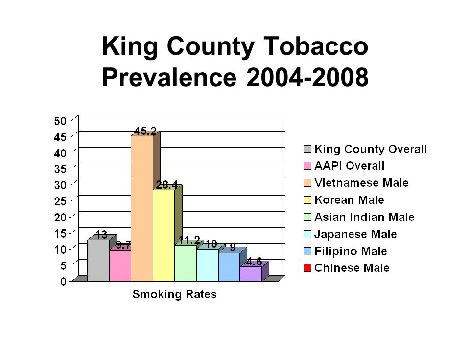 King County Tobacco Prevalence 2004-2008