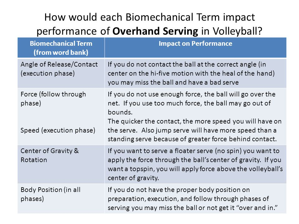 How would each Biomechanical Term impact performance of Overhand Serving in Volleyball? Biomechanical Term (from word bank) Impact on Performance Angl