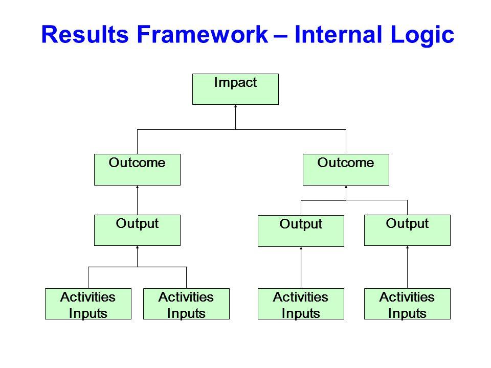Results Framework – Internal Logic Impact Outcome Output Activities Inputs Activities Inputs Activities Inputs Activities Inputs