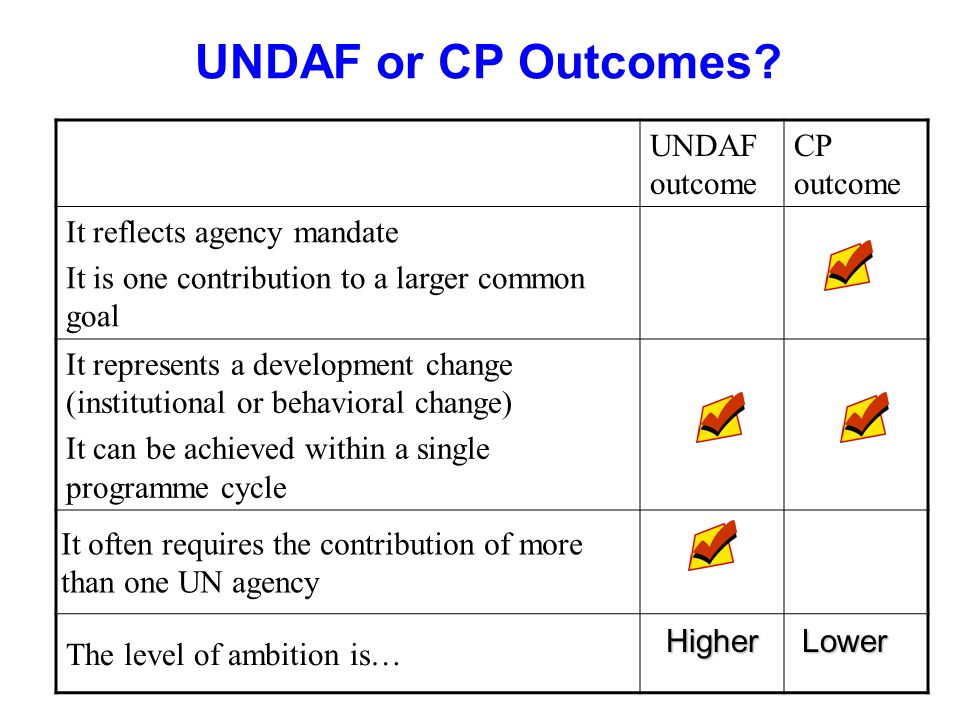UNDAF or CP Outcomes.