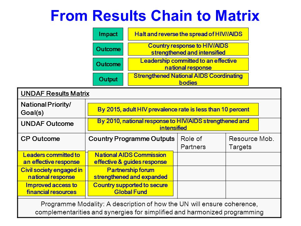From Results Chain to Matrix UNDAF Results Matrix National Priority/ Goal(s) UNDAF Outcome CP OutcomeCountry Programme OutputsRole of Partners Resource Mob.