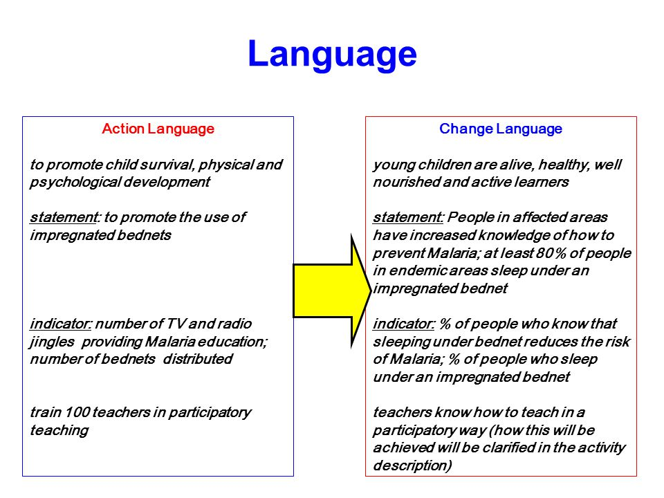 Action Language to promote child survival, physical and psychological development statement: to promote the use of impregnated bednets indicator: number of TV and radio jingles providing Malaria education; number of bednets distributed train 100 teachers in participatory teaching Change Language young children are alive, healthy, well nourished and active learners statement: People in affected areas have increased knowledge of how to prevent Malaria; at least 80% of people in endemic areas sleep under an impregnated bednet indicator: % of people who know that sleeping under bednet reduces the risk of Malaria; % of people who sleep under an impregnated bednet teachers know how to teach in a participatory way (how this will be achieved will be clarified in the activity description)