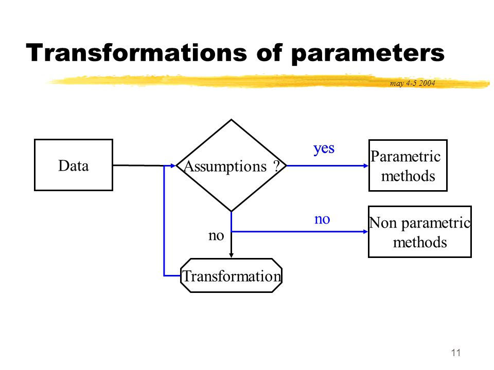 11 Transformations of parameters may 4-5 2004 Data Parametric methods Assumptions ? yes Transformation no yes Non parametric methods no