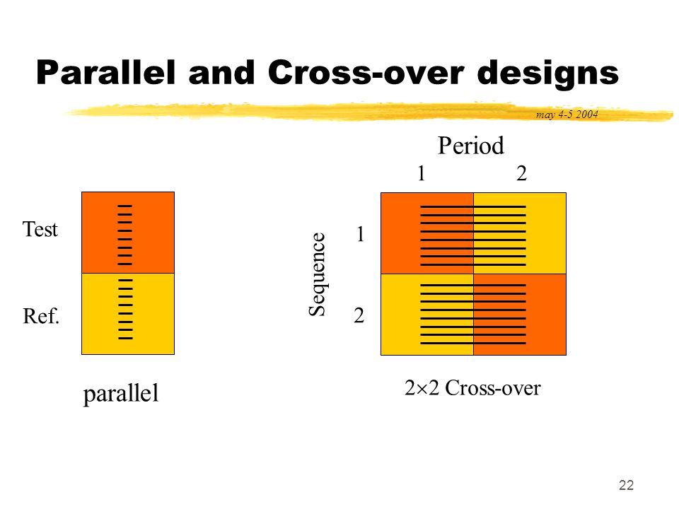 22 Parallel and Cross-over designs may 4-5 2004 parallel Test Ref. Sequence 1 2 Period 12 2 2 Cross-over