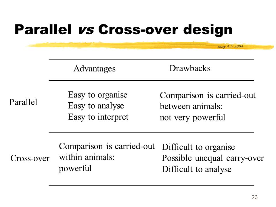 23 Parallel vs Cross-over design may 4-5 2004 Advantages Drawbacks Parallel Cross-over Easy to organise Easy to analyse Easy to interpret Comparison i