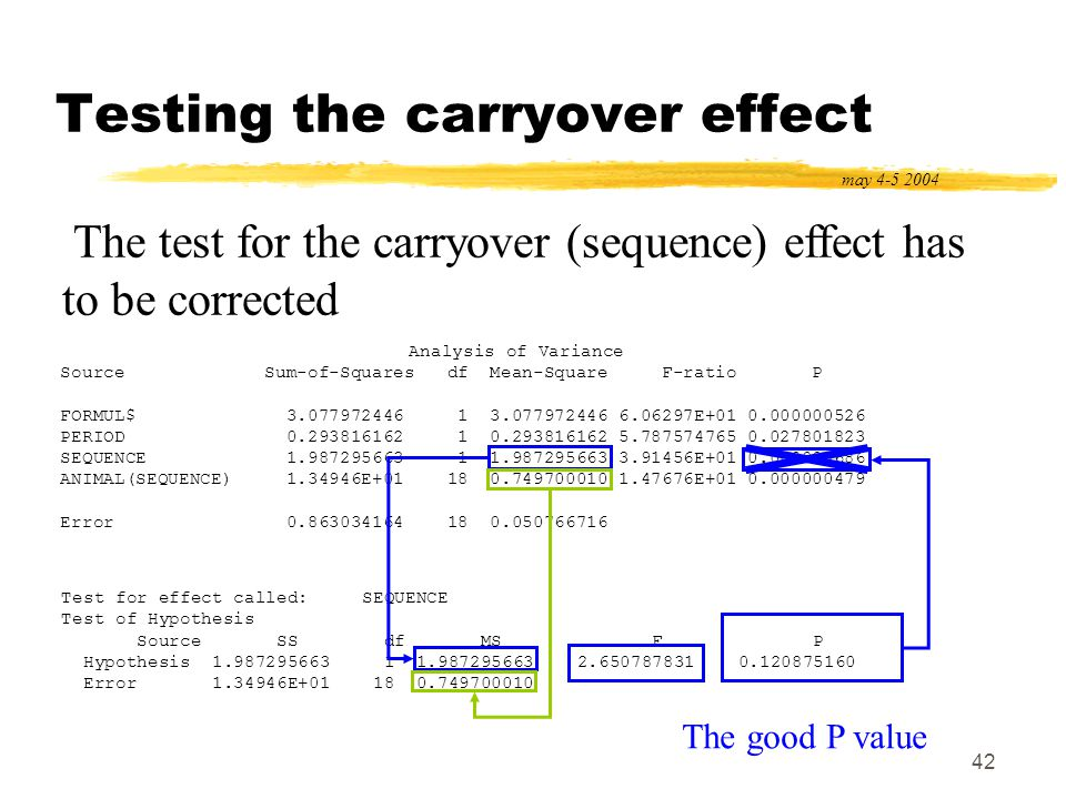 42 Testing the carryover effect may 4-5 2004 Analysis of Variance Source Sum-of-Squares df Mean-Square F-ratio P FORMUL$ 3.077972446 1 3.077972446 6.0