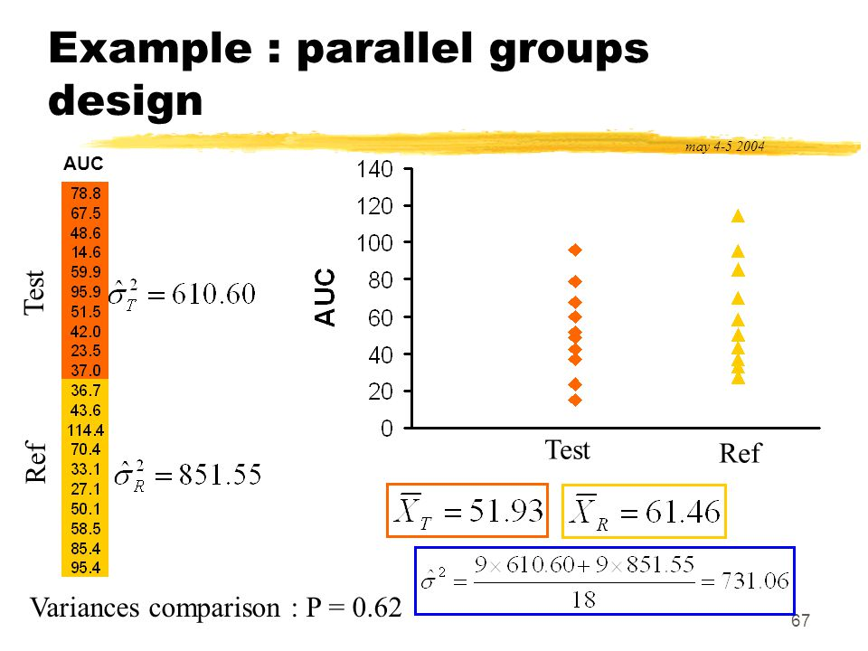 67 Example : parallel groups design may 4-5 2004 AUC Test Ref Variances comparison : P = 0.62 Test Ref