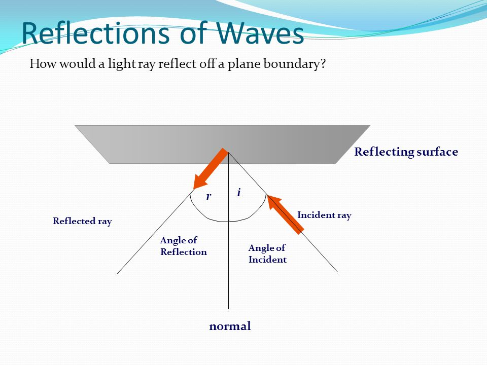 Reflections of Waves How would a light ray reflect off a plane boundary? Reflecting surface Incident ray normal Angle of Incident i Angle of Reflectio