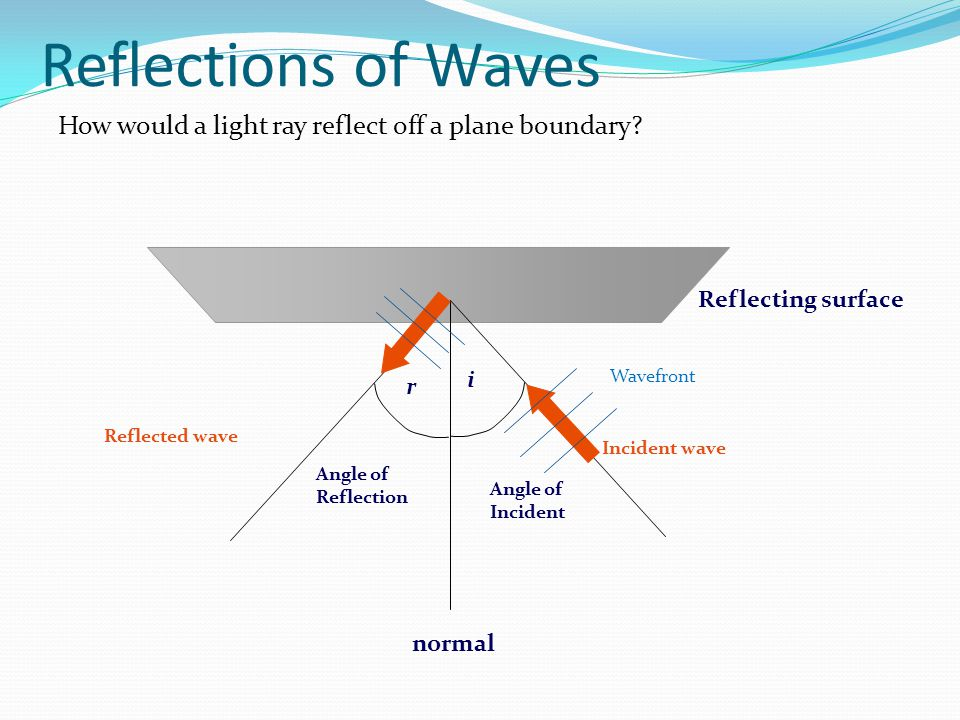 Reflections of Waves How would a light ray reflect off a plane boundary? Reflecting surface Incident wave normal Angle of Incident i Angle of Reflecti