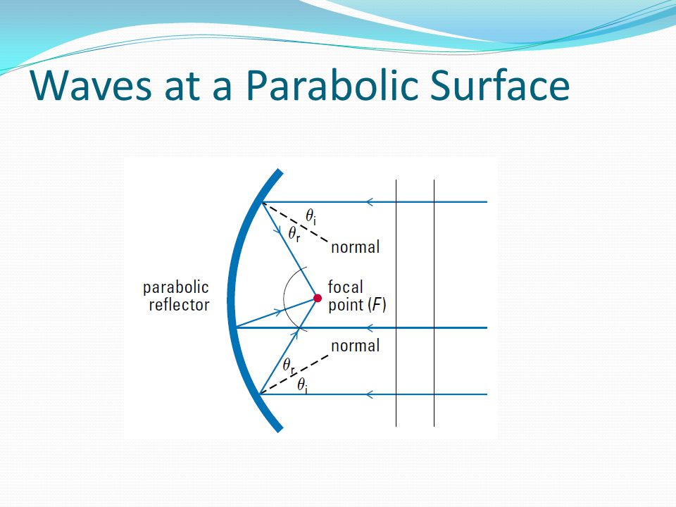 Waves at a Parabolic Surface