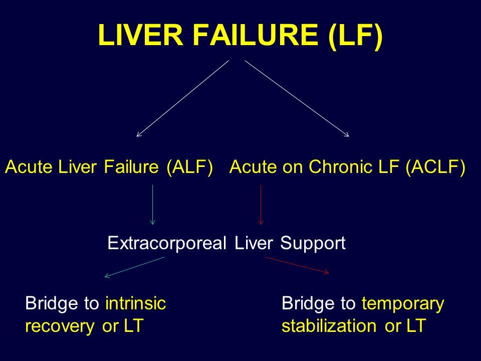 LIVER ASSIST DEVICES MARS ( Molecular Adsorbent Recirculating System) – Artificial Liver Support ( albumin dialysate) ELAD ( Extracorporeal Liver Assist Device) – Bioartificial Liver Support ( perfusion across hepatocytes)