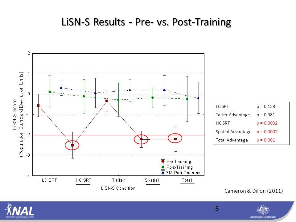 LC SRT p = 0.158 Talker Advantagep = 0.981 HC SRTp = 0.0002 Spatial Advantagep = 0.0002 Total Advantagep = 0.001 LiSN-S Results - Pre- vs.
