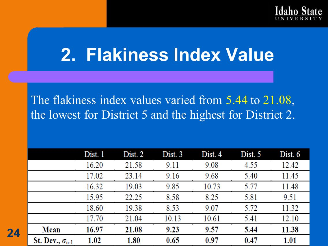 2. Flakiness Index Value The flakiness index values varied from 5.44 to 21.08, the lowest for District 5 and the highest for District 2. 24