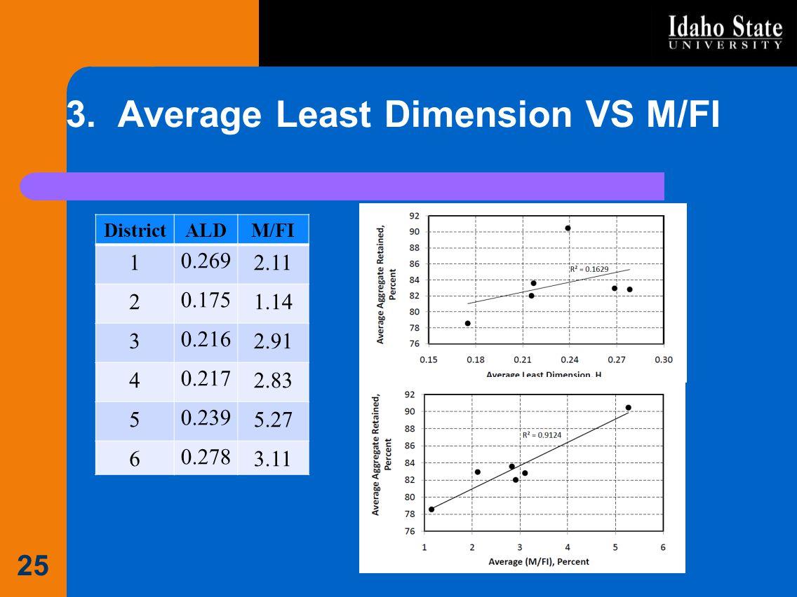 3. Average Least Dimension VS M/FI DistrictALDM/FI 1 0.269 2.11 2 0.175 1.14 3 0.216 2.91 4 0.217 2.83 5 0.239 5.27 6 0.278 3.11 25