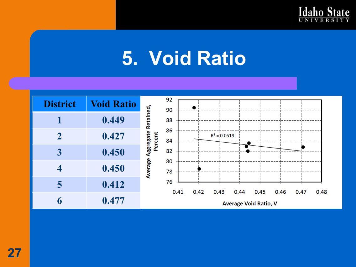 5. Void Ratio DistrictVoid Ratio 10.449 20.427 30.450 4 50.412 60.477 27