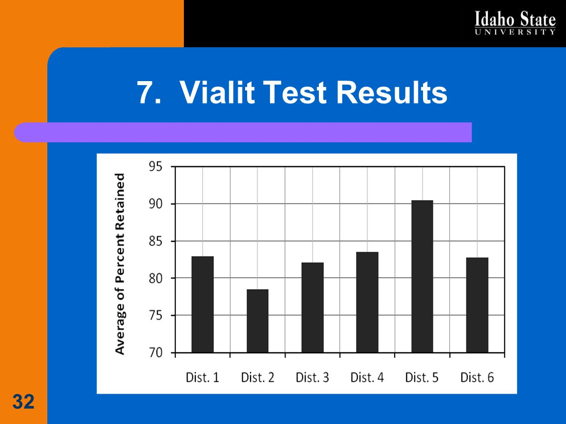 7. Vialit Test Results 32
