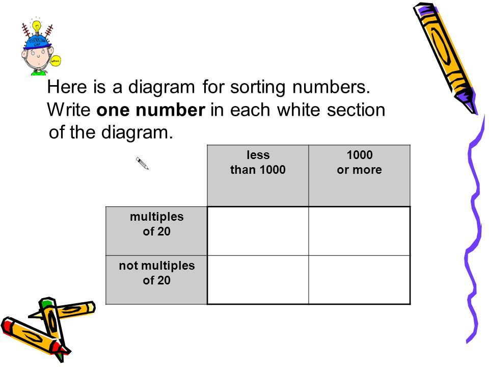 Here is a diagram for sorting numbers. Write one number in each white section of the diagram. less than 1000 1000 or more multiples of 20 not multiple