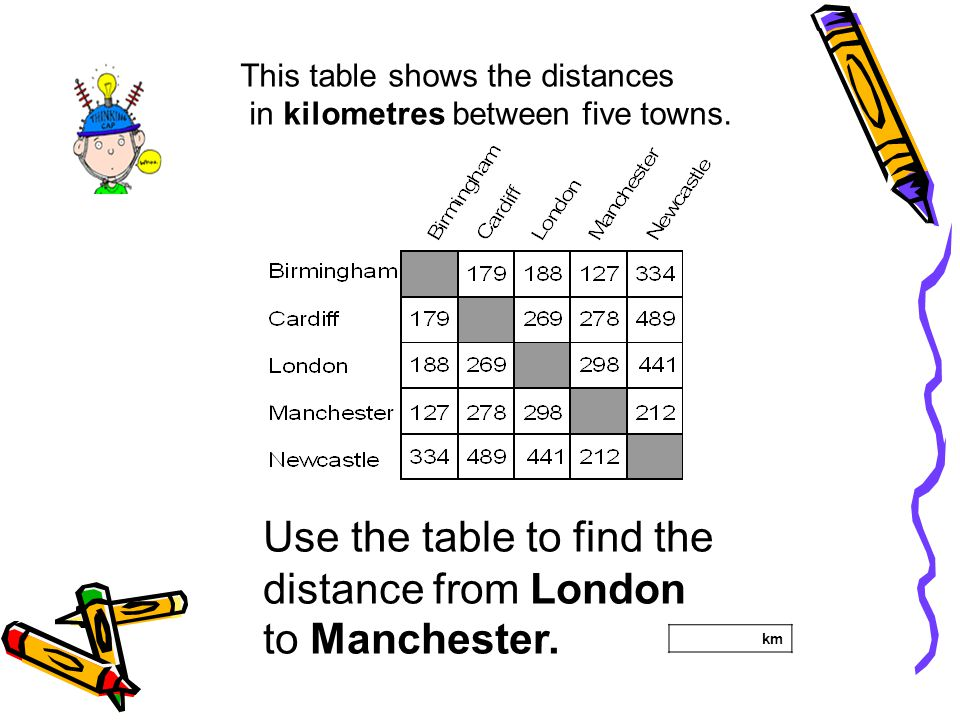 This table shows the distances in kilometres between five towns. Use the table to find the distance from London to Manchester. km
