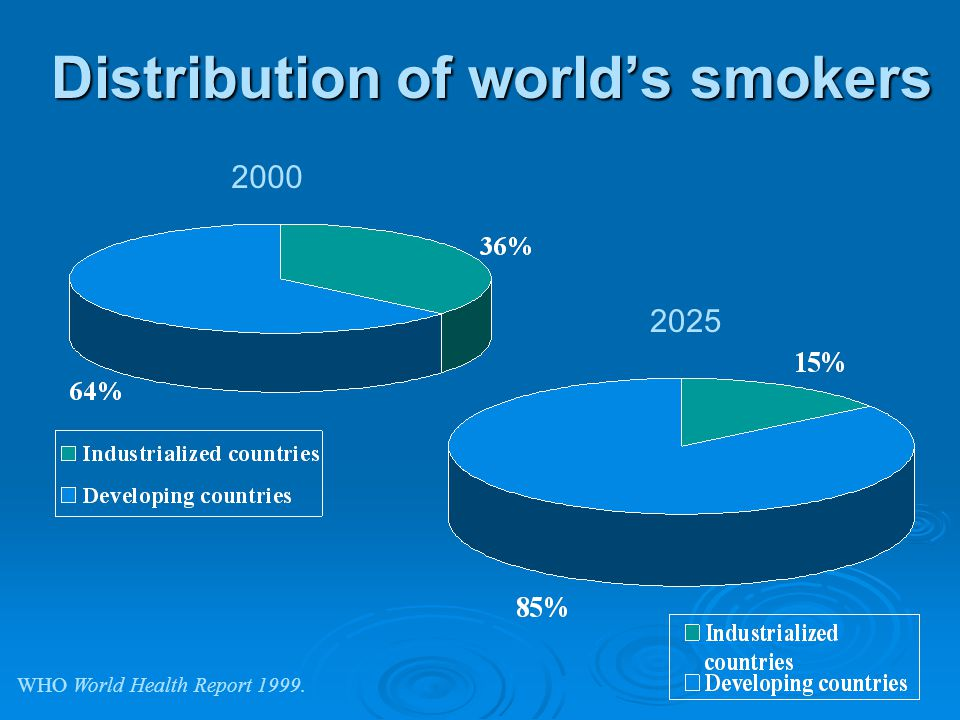 Distribution of worlds smokers 2000 2025 WHO World Health Report 1999.