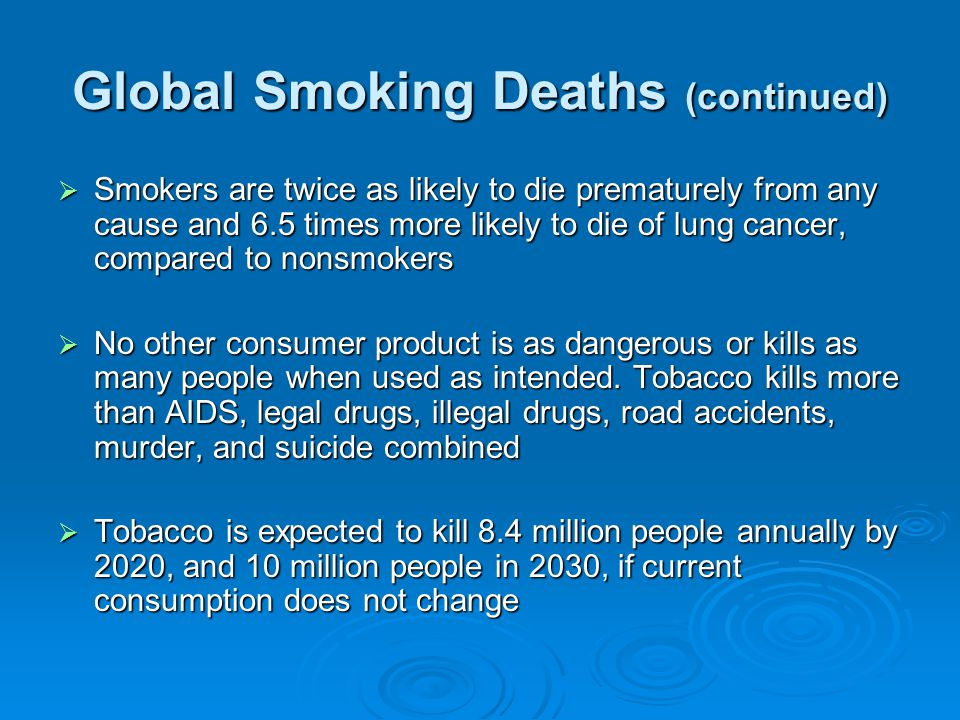 Global Smoking Deaths (continued) Smokers are twice as likely to die prematurely from any cause and 6.5 times more likely to die of lung cancer, compared to nonsmokers Smokers are twice as likely to die prematurely from any cause and 6.5 times more likely to die of lung cancer, compared to nonsmokers No other consumer product is as dangerous or kills as many people when used as intended.