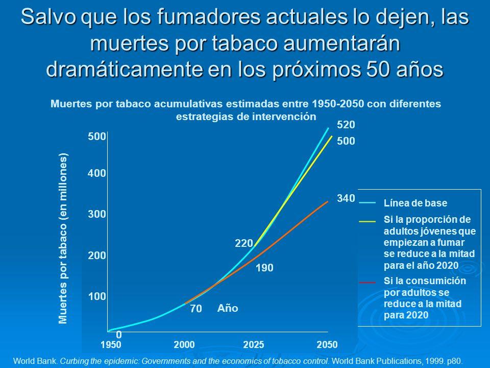 Salvo que los fumadores actuales lo dejen, las muertes por tabaco aumentarán dramáticamente en los próximos 50 años Línea de base Si la proporción de
