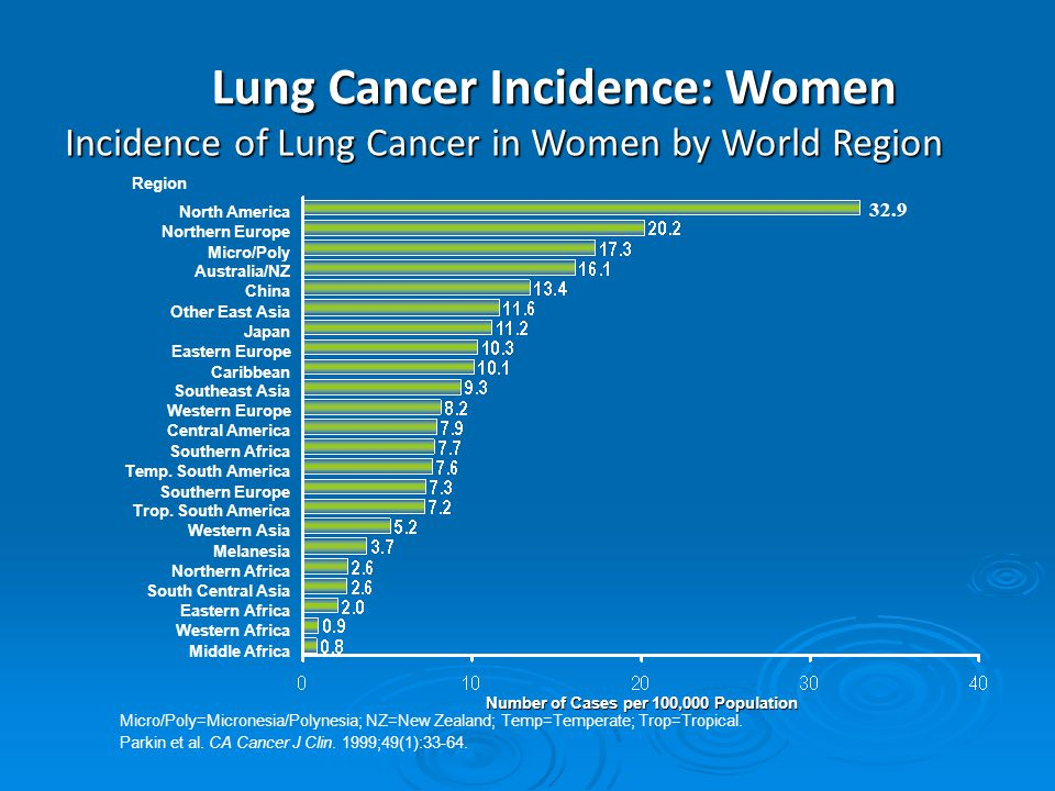 Lung Cancer Incidence: Women Micro/Poly=Micronesia/Polynesia; NZ=New Zealand; Temp=Temperate; Trop=Tropical.