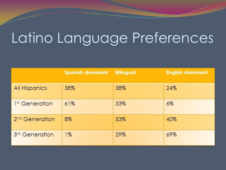 Latino Language Preferences