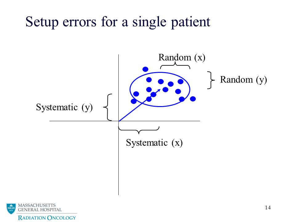 14 Systematic (x) Random (y) Random (x) Setup errors for a single patient Systematic (y)
