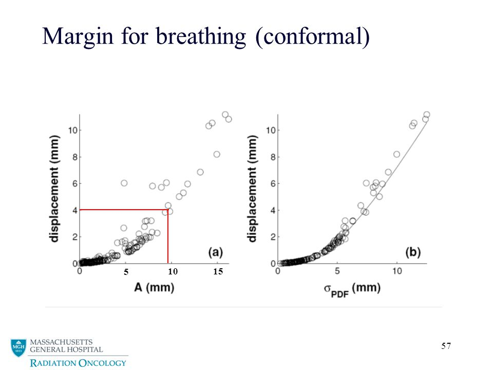 57 Margin for breathing (conformal) 5 10 15