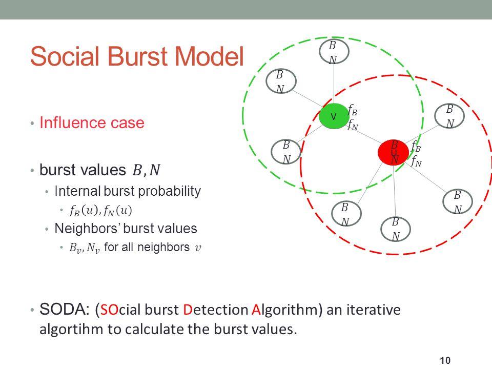Social Burst Model 10 v u