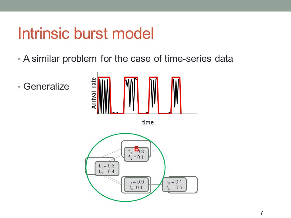 Intrinsic burst model 7 B B N f B = 0.3 f N = 0.4 f B = 0.8 f N = 0.1 f B = 0.9 f N =0.1 f B = 0.1 f N = 0.6 B A similar problem for the case of time-series data Generalize