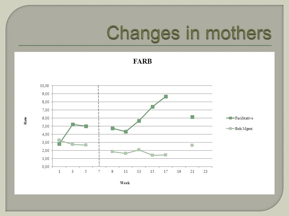 Results: Three mothers showed increases in facilitative interaction style behaviors Three mothers decreased their number of utterances per turn Two ch