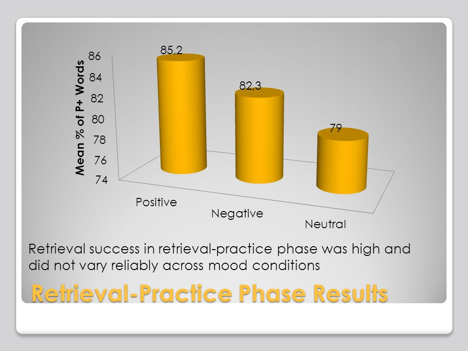 Retrieval-Practice Phase Results Retrieval success in retrieval-practice phase was high and did not vary reliably across mood conditions