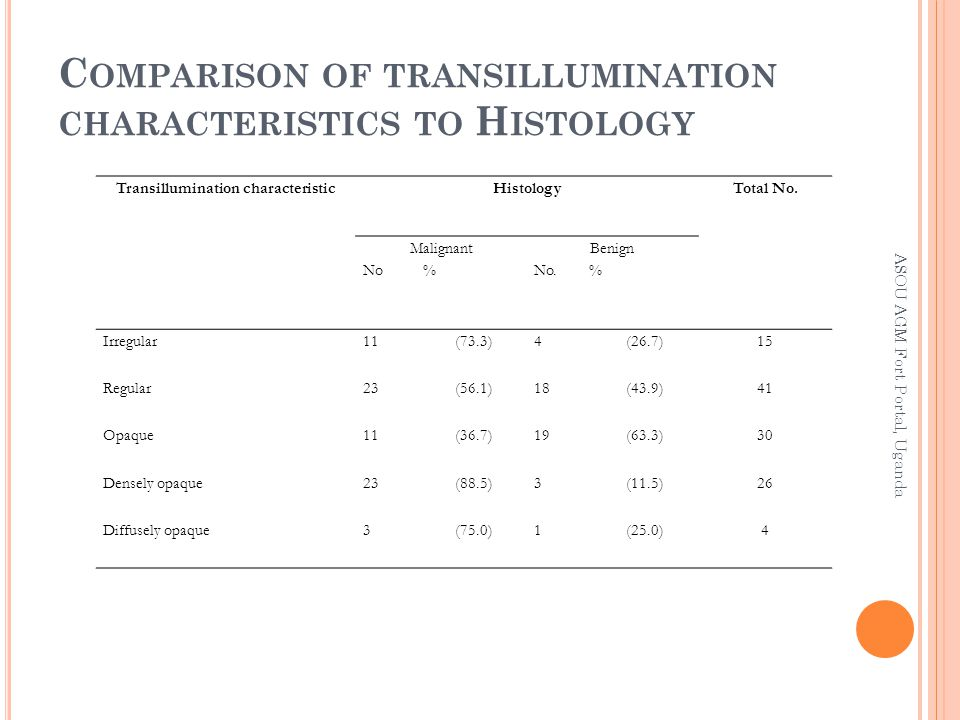 Transillumination characteristicHistologyTotal No.