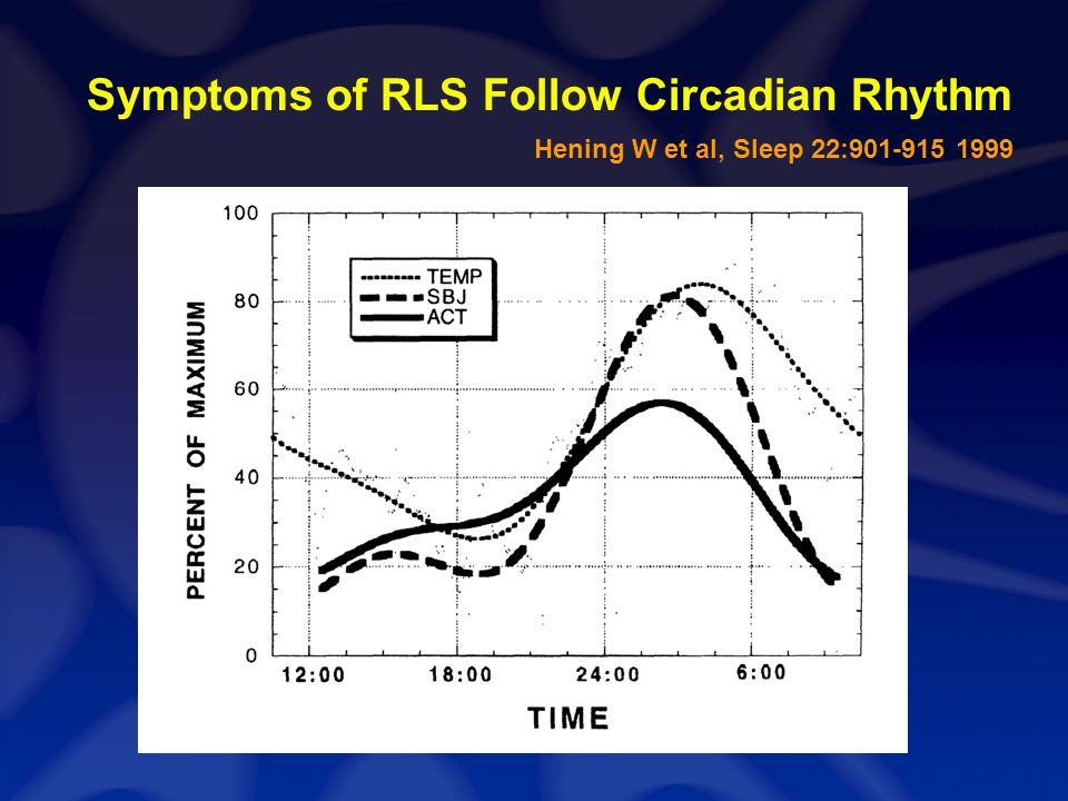 Symptoms of RLS Follow Circadian Rhythm Hening W et al, Sleep 22:901-915 1999