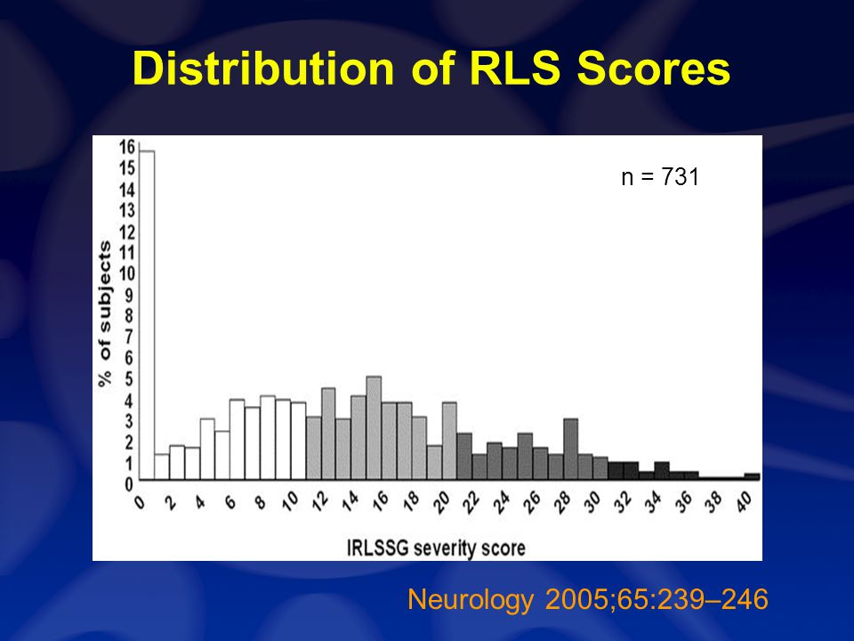 Distribution of RLS Scores Neurology 2005;65:239–246 n = 731