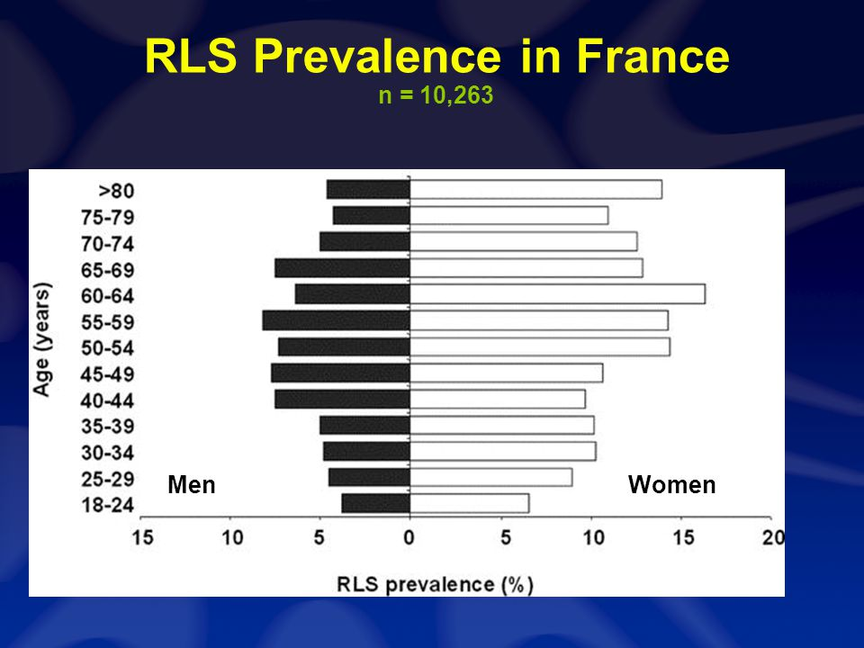 RLS Prevalence in France n = 10,263 MenWomen
