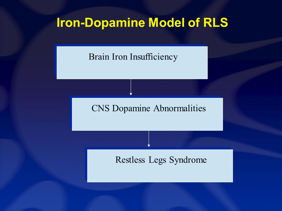 Brain Iron Insufficiency Restless Legs Syndrome CNS Dopamine Abnormalities Iron-Dopamine Model of RLS