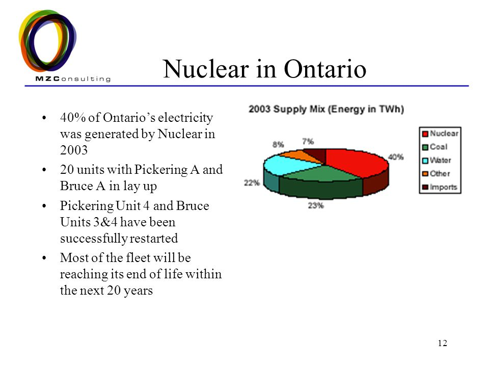 12 Nuclear in Ontario 40% of Ontarios electricity was generated by Nuclear in 2003 20 units with Pickering A and Bruce A in lay up Pickering Unit 4 and Bruce Units 3&4 have been successfully restarted Most of the fleet will be reaching its end of life within the next 20 years