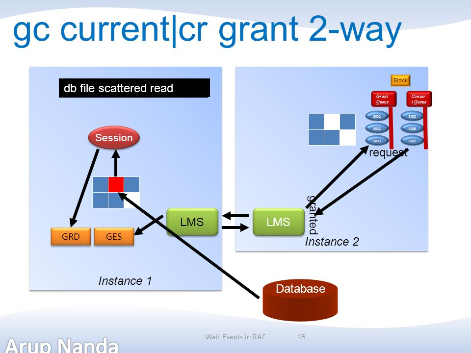 15 gc current|cr grant 2-way Instance 1 Instance 2 Session Database LMS gc current block requestgc current grant 2-way GRD GES db file scattered read