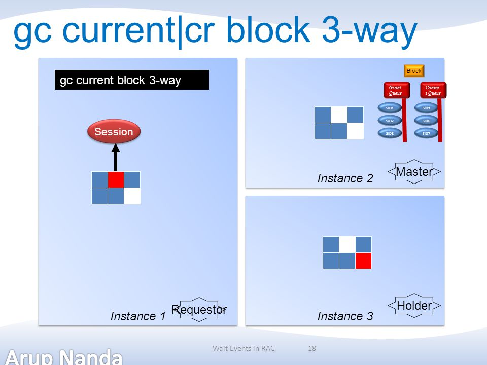 18 gc current|cr block 3-way Instance 1 Instance 2 Instance 3 Session Requestor Master Holder gc current block 3-way Wait Events in RAC Block SID1 SID
